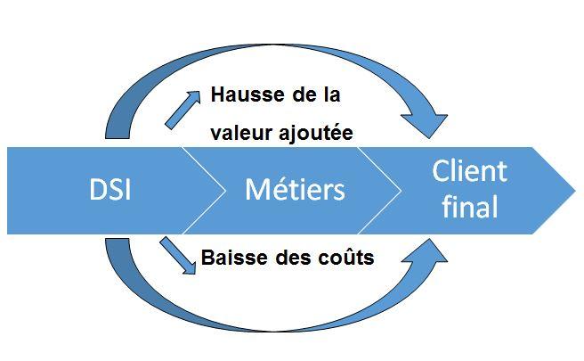 transformation IT insfrastrucre IT Atout DSI